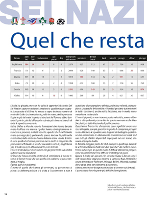 http://allrugby.it/wp-content/uploads/2019/05/allrugby_136_Pagina_12.jpg