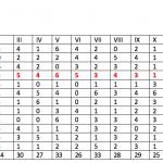 Peroni Top12. Chi ha fatto più mete ( e chi ne ha subite meno…) dopo XII giornate